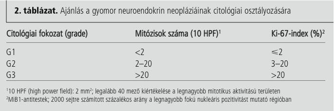 prognózis neuroendokrin rák hpv vakcina rákmegelőzési bizonyíték