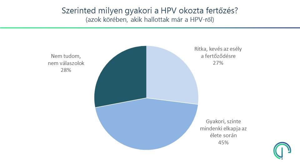 hpv zonder nemi érintkezés