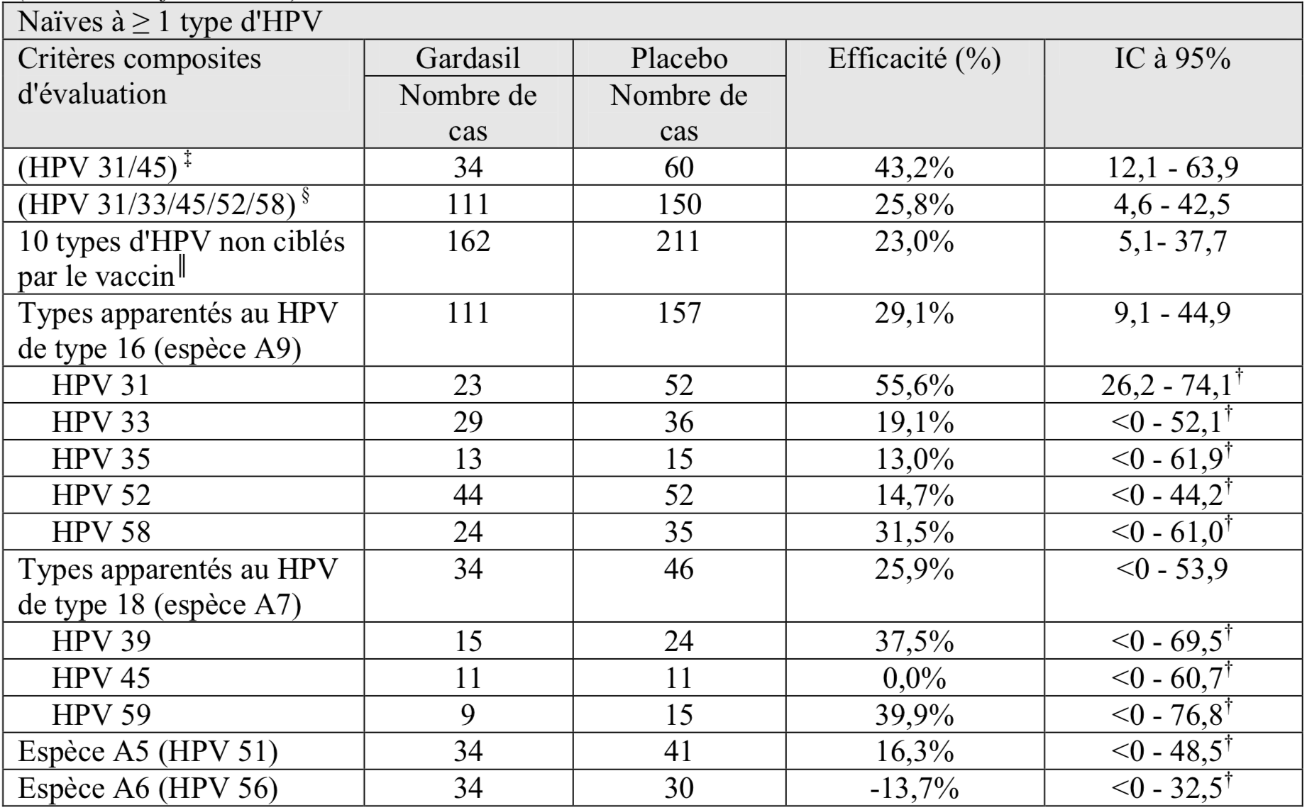 hpv vaccin homme