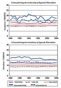 hasnyálmirigyrák életkori statisztikák májrák kialakulása