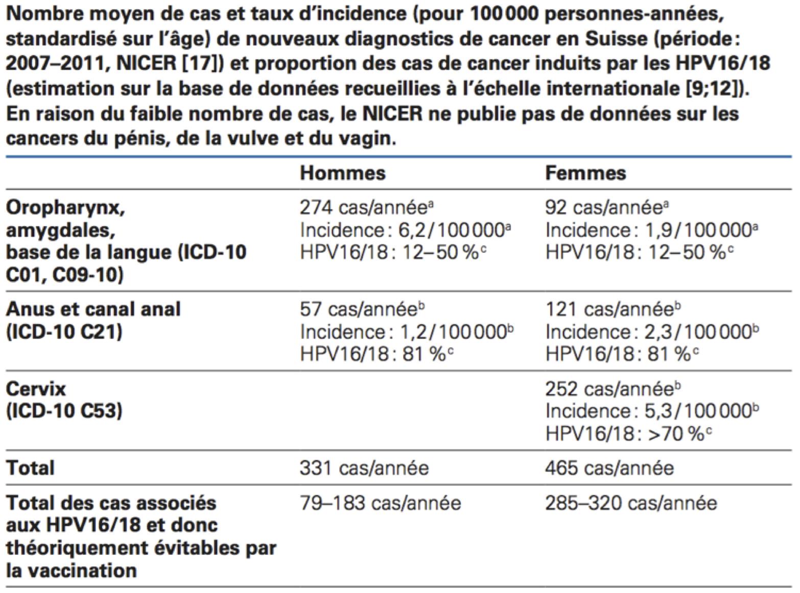 Consequence papillomavirus chez l homme