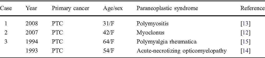 Modern patológia (Október 2020)