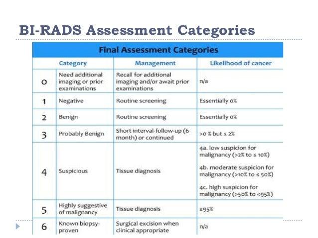 Hogyan lehet megérteni a BIRADS-pontszámot - Rák - 2020