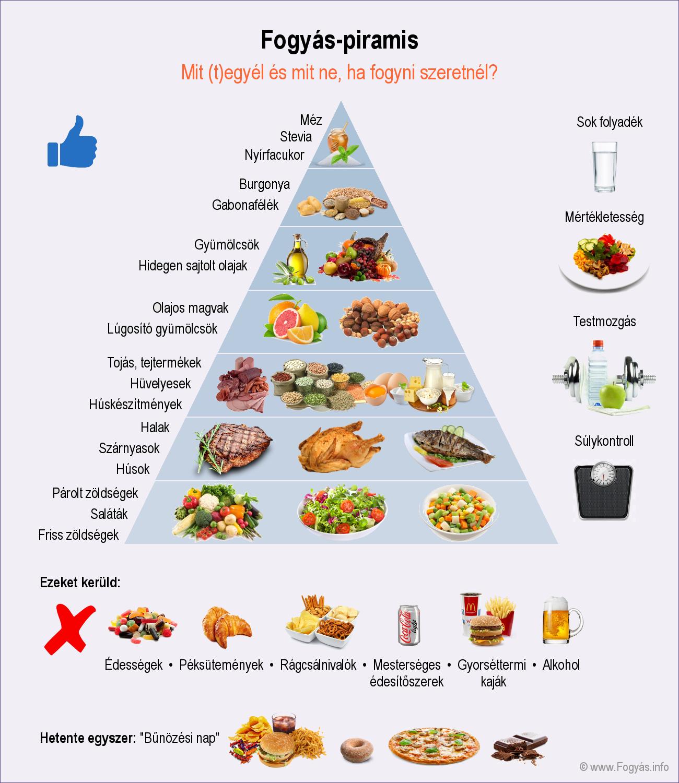 típusú férgek és diéta