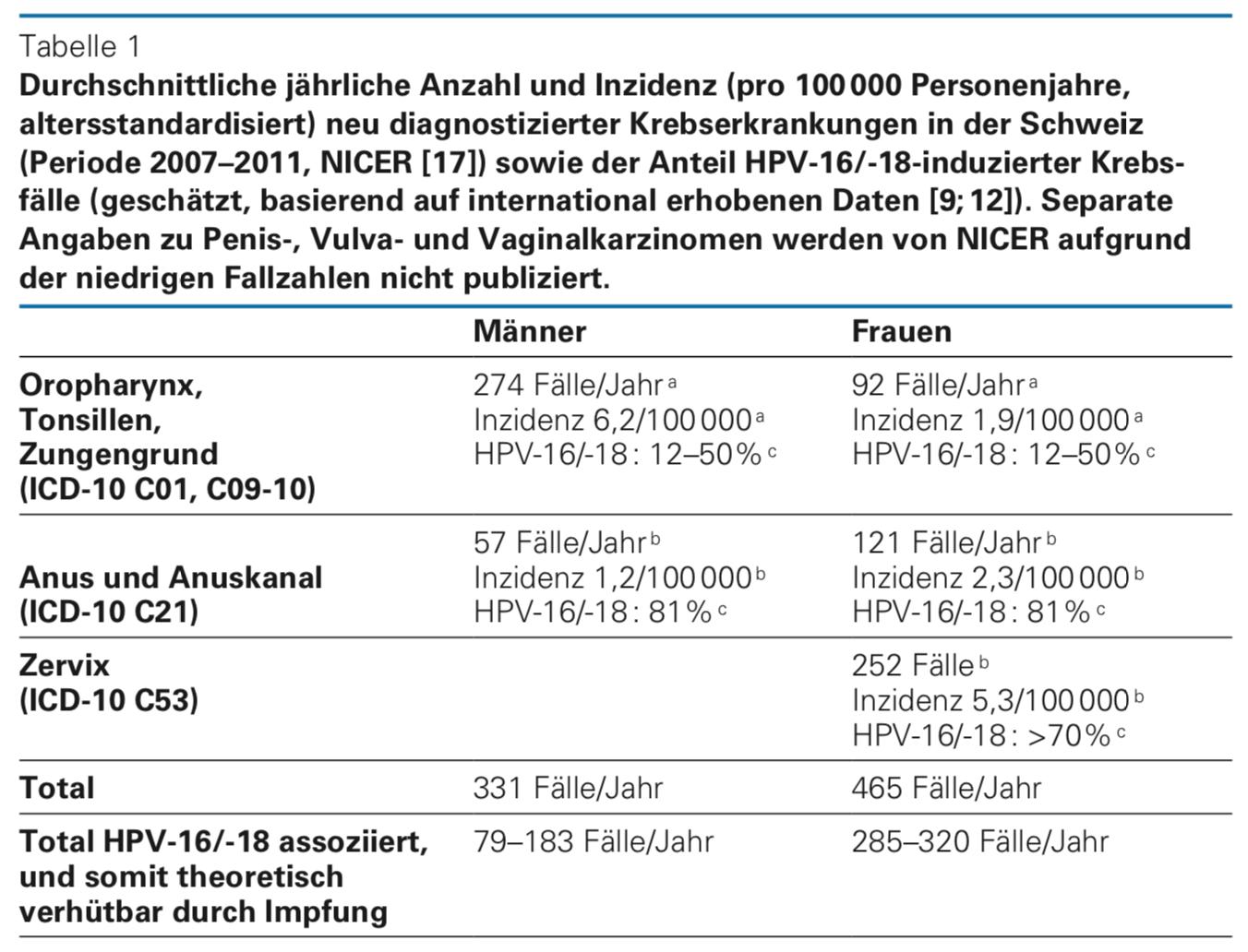 gardasil impfung nebenwirkungen