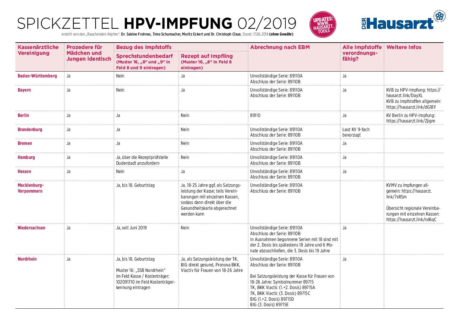 hpv impfung ablauf