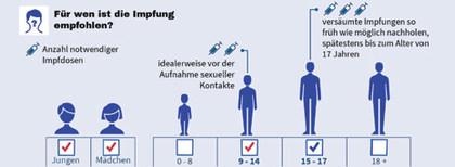 Impfen kurz & praktisch - Orientierungshilfe für Eltern bei der Impfentscheidung
